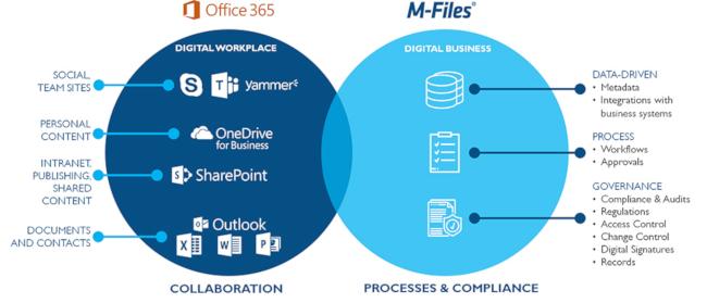 Intelligent dokumenthåndtering med Office 365
