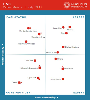 M-Files Earns Highest Leadership Position in 2021 Nucleus Research Content Management Technology Value Matrix Report