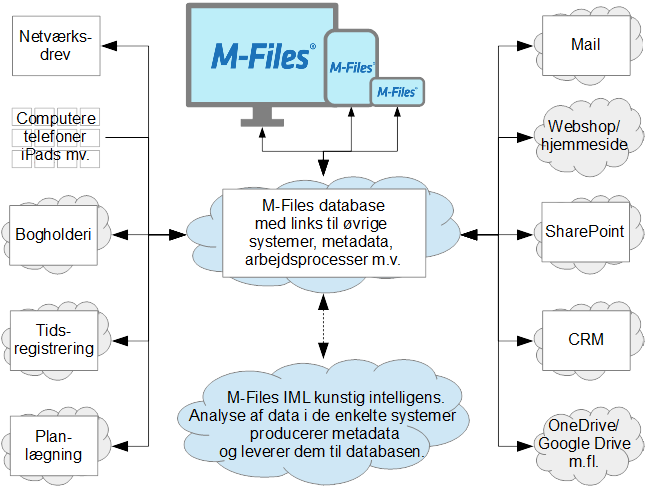 M-Files Intelligent Informationsstyring
