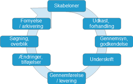 Kontraktcyklus