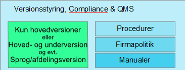 Versionsstyring, Compliance & QMS